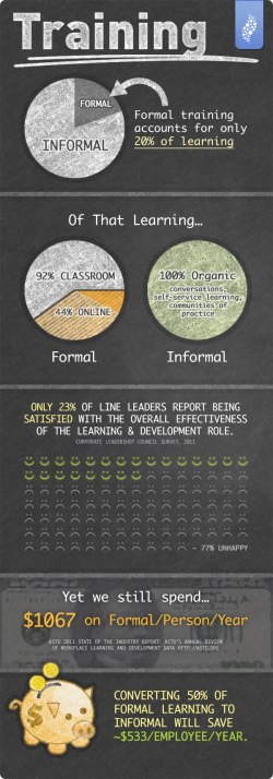 informal training infographic